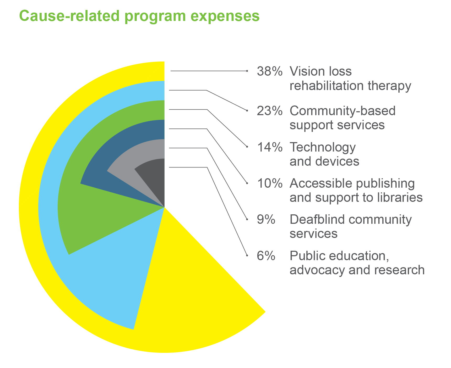 "Pie chart of entitled ""Distribution of Cause-related Program Expenses"""
