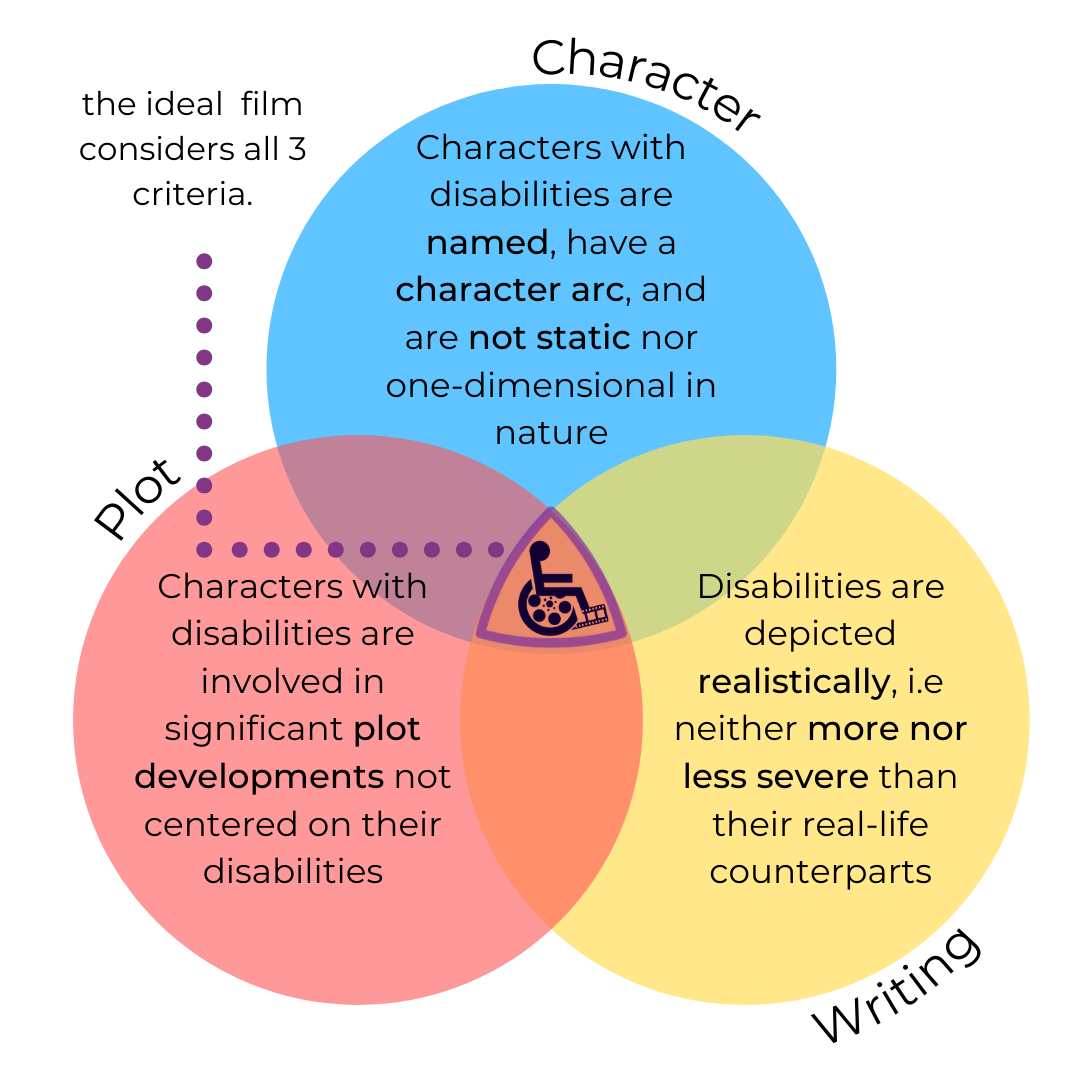 The Disability Depiction Criteria. A graph with three intersecting circles outlining the criteria mentioned in the text above.